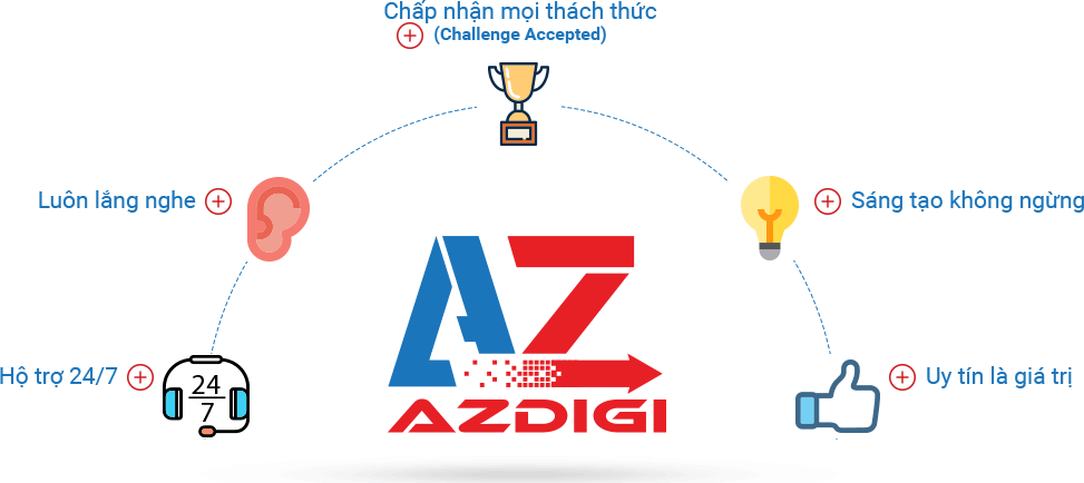 Review Dịch Vụ Hosting Tại AZDIGI